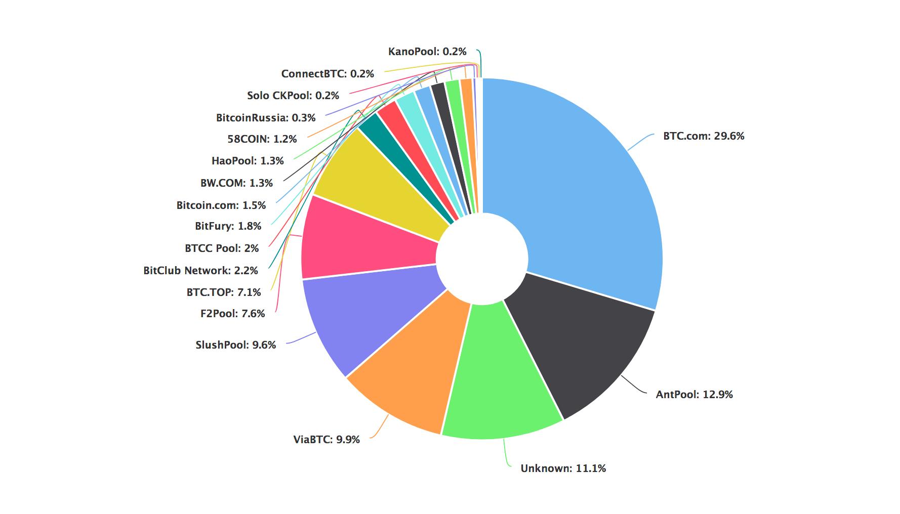 Bitcoin Mining Pools